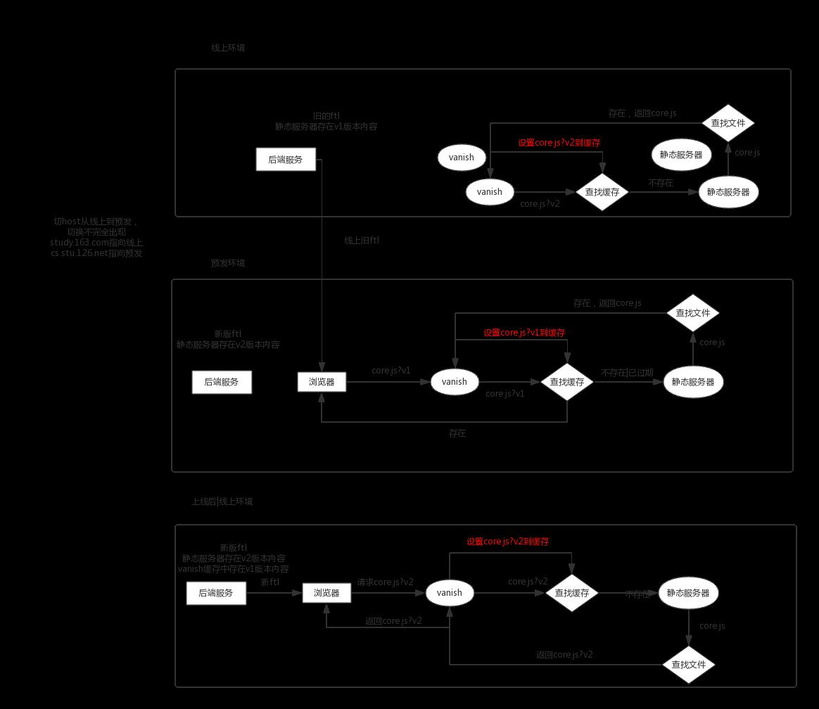 线上旧ftl访问预发静态资源