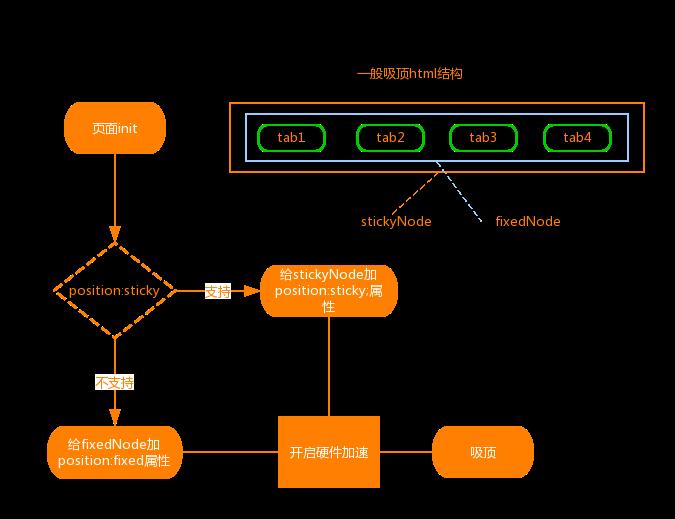 页面滚动元素fixed置顶逻辑设计 (2).png