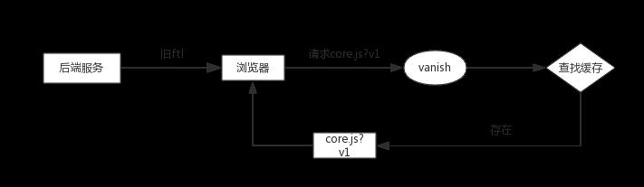 旧ftl访问vanish缓存中文件